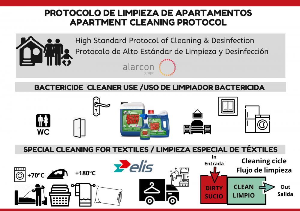 Protocol de neteja per els apartamen pel tema dels coronavirus